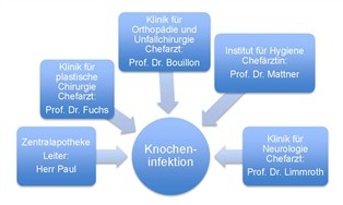Knocheninfektion